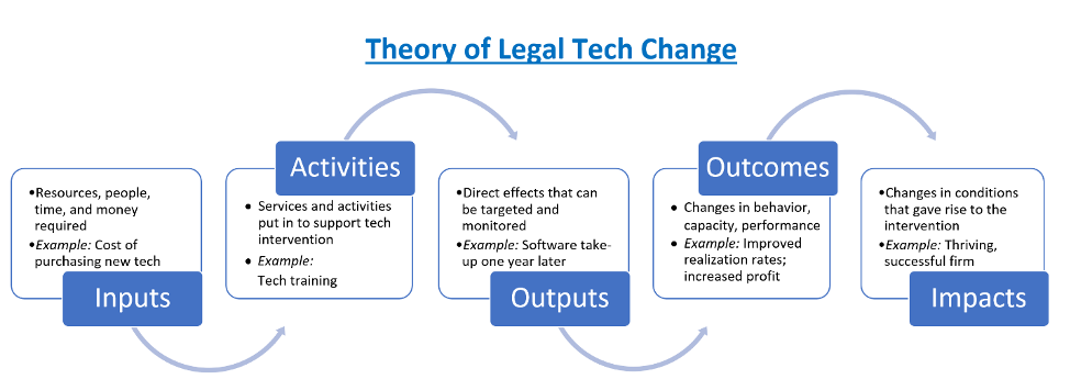 Theory of Legal Tech Change